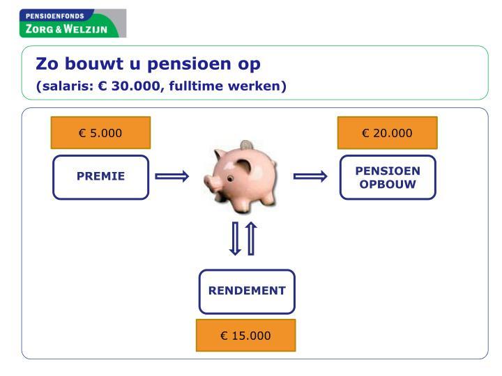 Zo bouwt u pensioen op