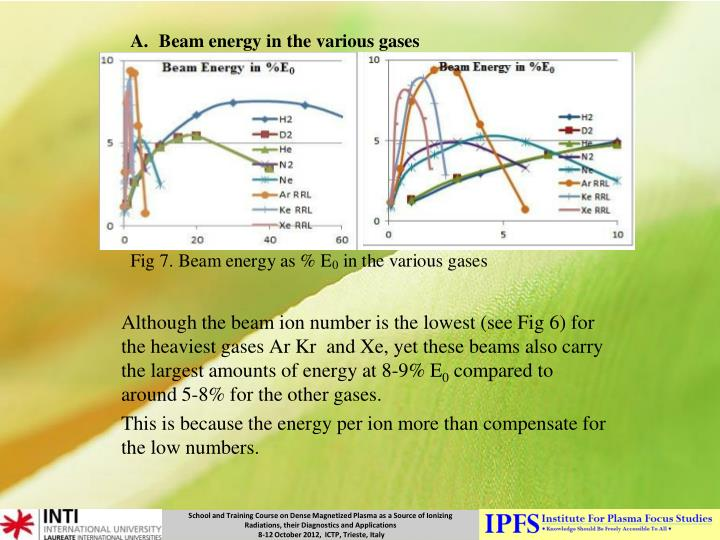 Although the beam ion number is the lowest (see Fig 6) for the heaviest gases Ar Kr  and Xe, yet these beams also carry the largest amounts of energy at 8-9% E