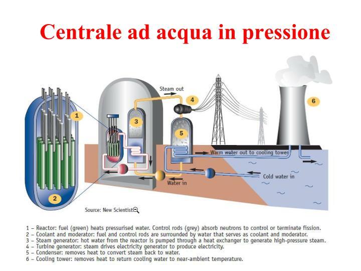 Centrale ad acqua in pressione