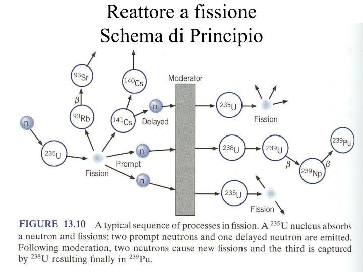 Reattore a fissione
