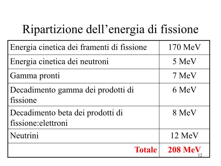 Ripartizione dell'energia di fissione