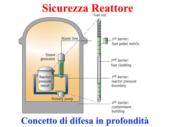 Sicurezza Reattore