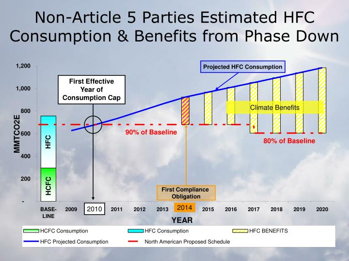 Non-Article 5 Parties Estimated HFC Consumption & Benefits from Phase Down