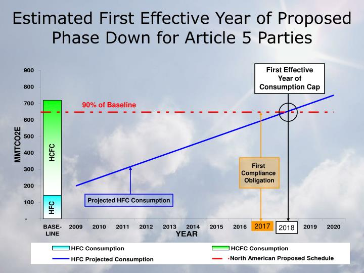 Estimated First Effective Year of Proposed Phase Down for Article 5 Parties
