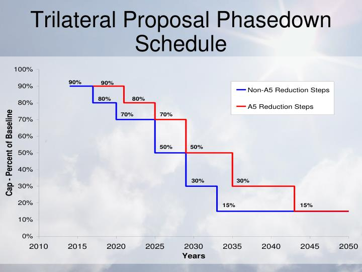 Trilateral Proposal Phasedown Schedule