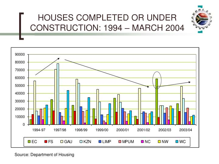HOUSES COMPLETED OR UNDER CONSTRUCTION: 1994 – MARCH 2004