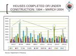 houses completed or under construction 1994 march 2004