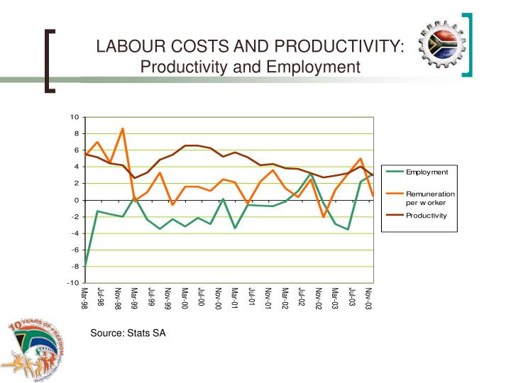 LABOUR COSTS AND PRODUCTIVITY: Productivity and Employment
