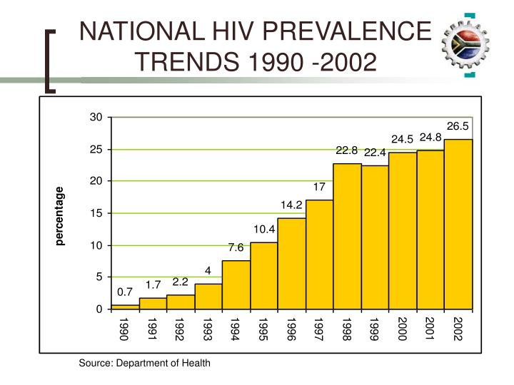 NATIONAL HIV PREVALENCE TRENDS 1990 -2002