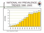 national hiv prevalence trends 1990 2002
