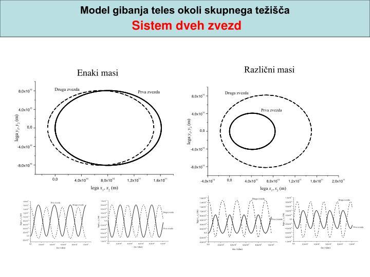 Model gibanja teles okoli skupnega težišča