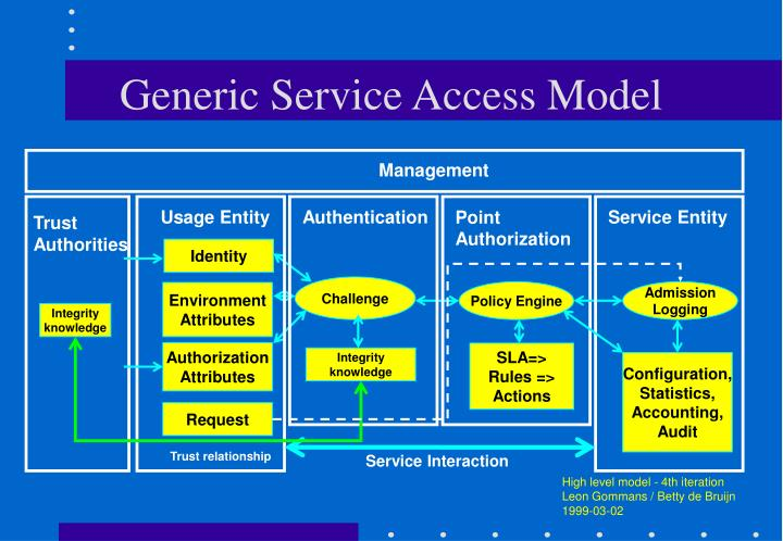 Generic Service Access Model
