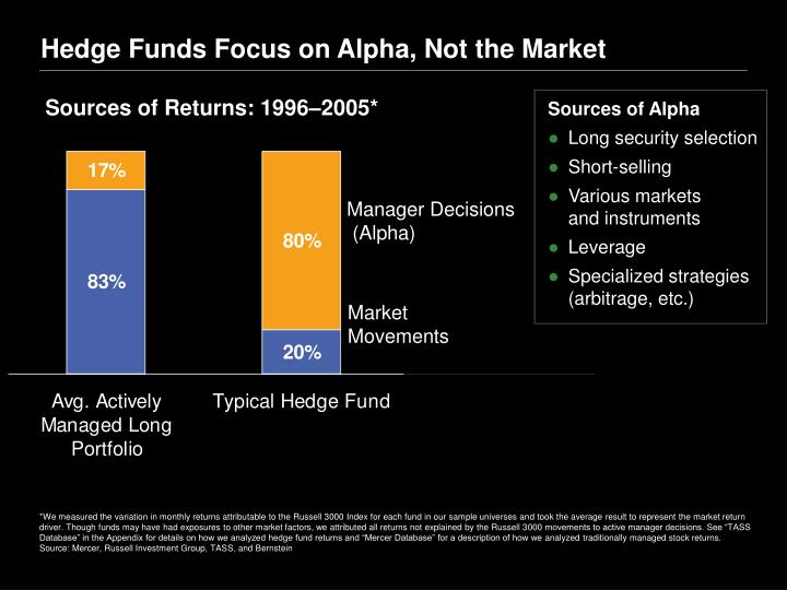 Hedge Funds Focus on Alpha, Not the Market