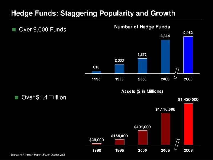 Hedge funds staggering popularity and growth