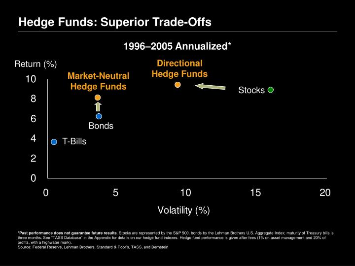 Hedge Funds: Superior Trade-Offs