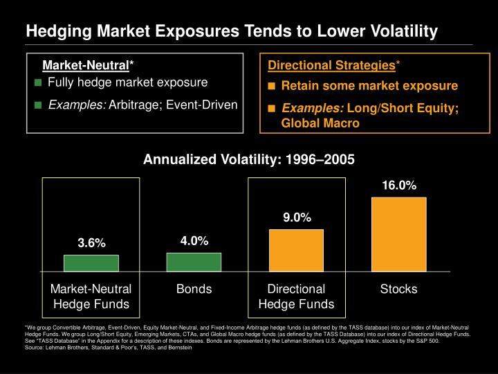 Hedging Market Exposures Tends to Lower Volatility