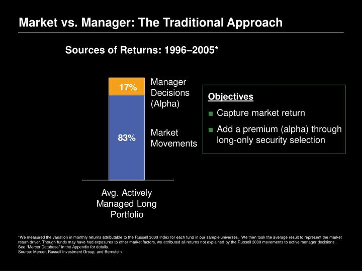 Market vs. Manager: The Traditional Approach