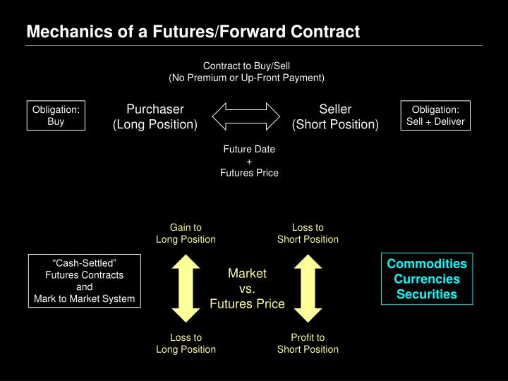 Mechanics of a Futures/Forward Contract