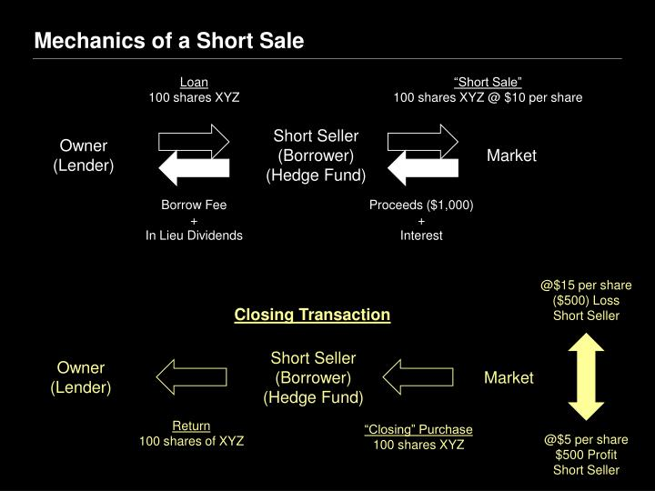 Mechanics of a Short Sale