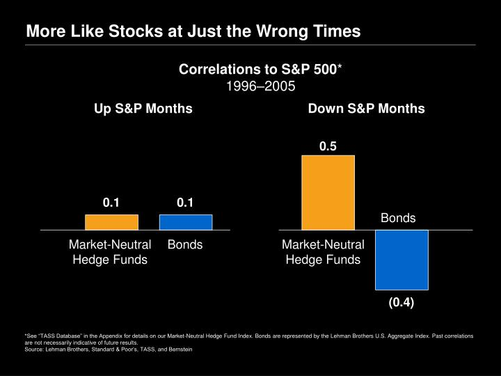 More Like Stocks at Just the Wrong Times