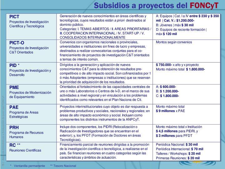 Subsidios a proyectos del