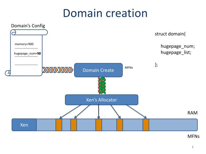 Domain's Config