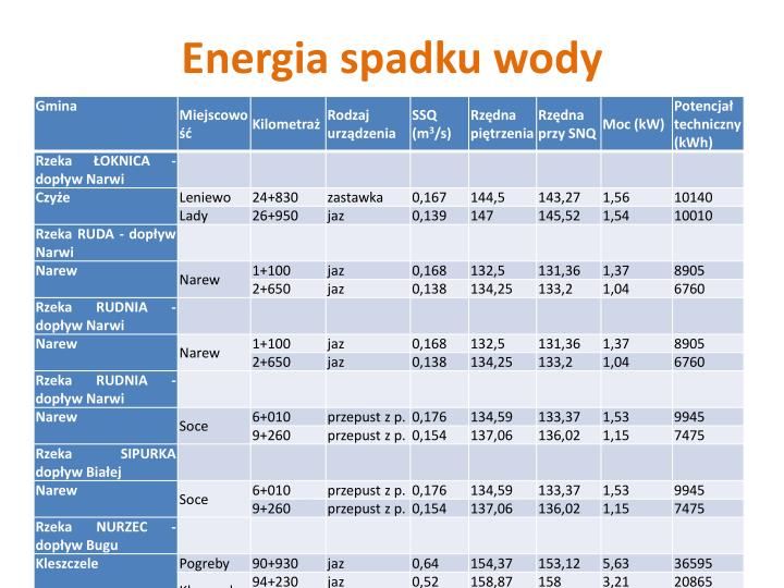 Energia spadku wody