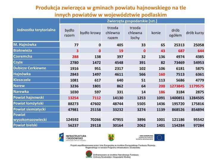 Produkcja zwierzęca w gminach powiatu hajnowskiego na tle innych powiatów w województwie podlaskim