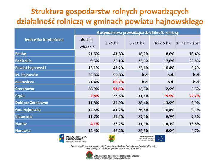 Struktura gospodarstw rolnych prowadzących działalność rolniczą w gminach powiatu hajnowskiego