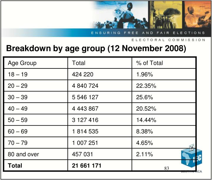 Breakdown by age group (12 November 2008)