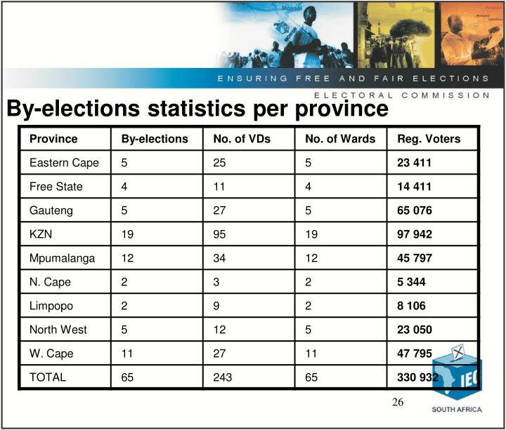By-elections statistics per province
