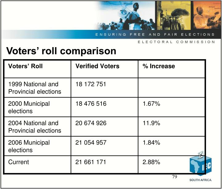 Voters' roll comparison