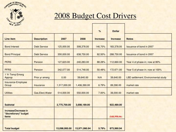 2008 Budget Cost Drivers