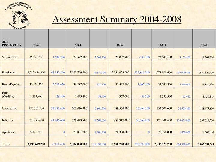 Assessment Summary 2004-2008