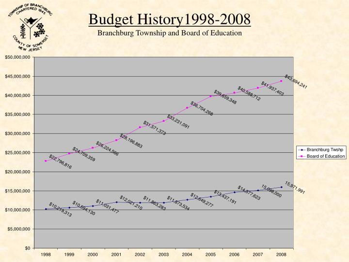 Budget History1998-2008