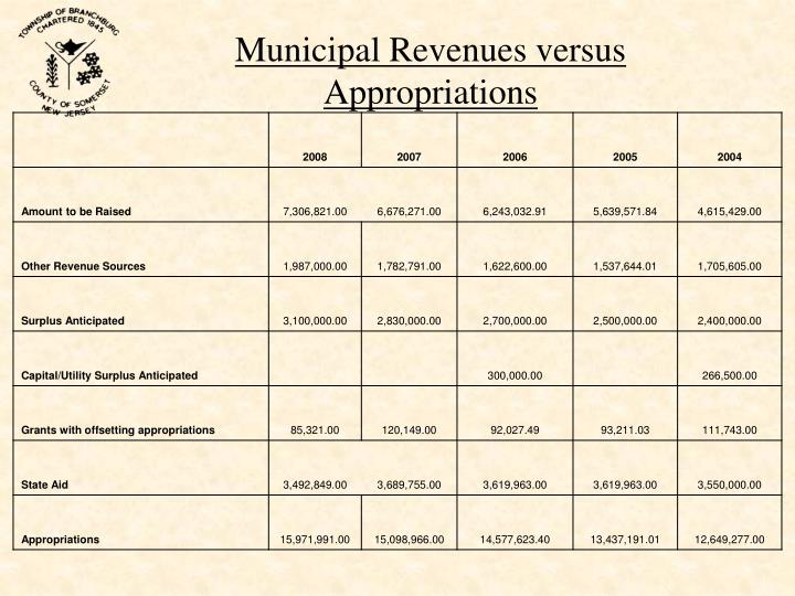 Municipal Revenues versus Appropriations