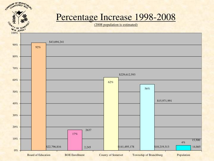 Percentage Increase 1998-2008