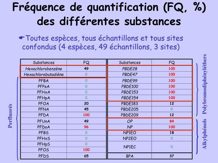 Fréquence de quantification (FQ, %) des différentes substances