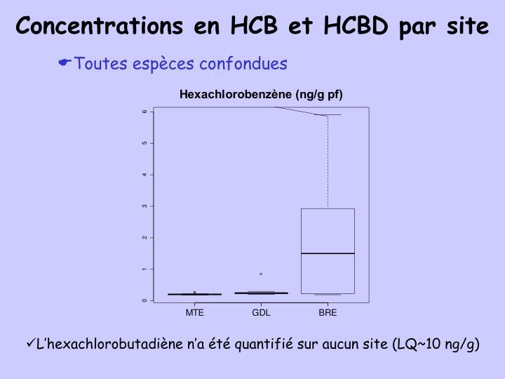 Concentrations en HCB et HCBD par site