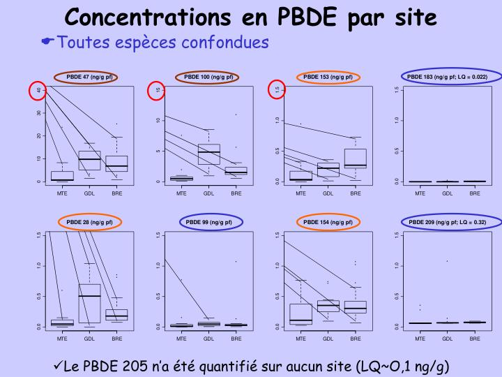 Concentrations en PBDE par site