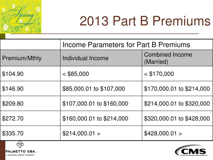 2013 Part B Premiums