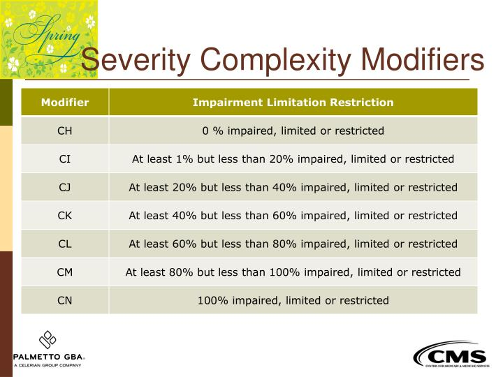 Severity Complexity Modifiers