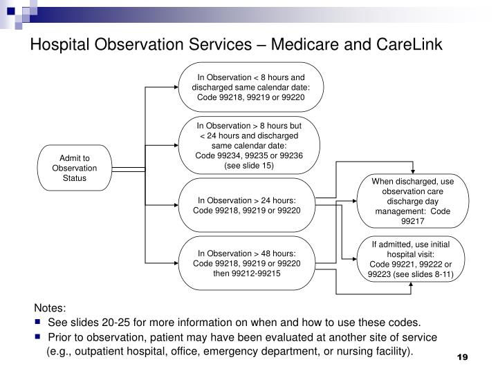 Hospital Observation Services – Medicare and CareLink