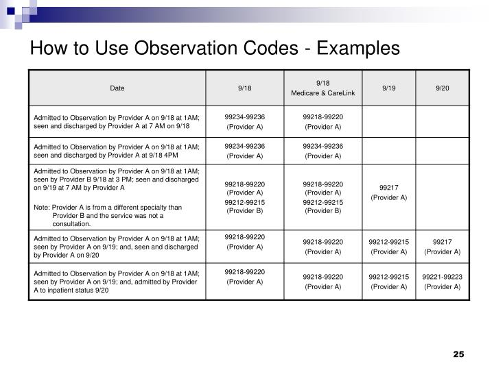 How to Use Observation Codes - Examples
