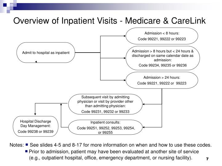 Overview of Inpatient Visits - Medicare & CareLink
