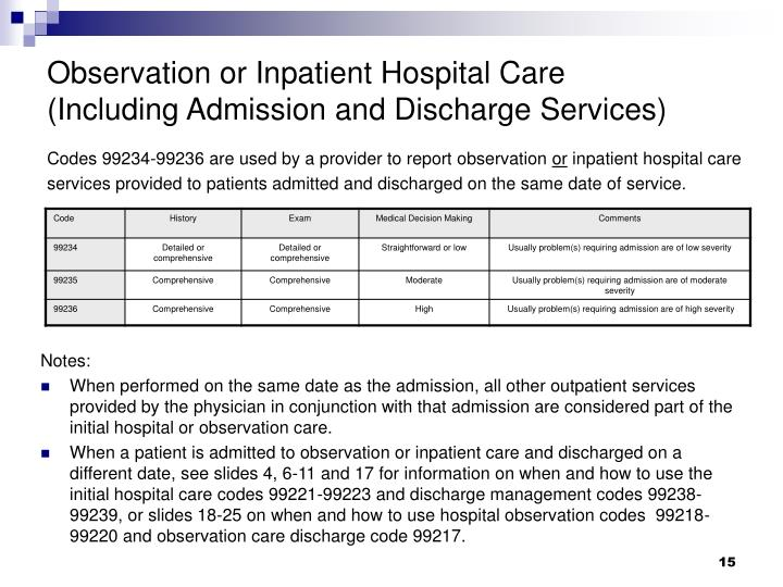 Observation or Inpatient Hospital Care