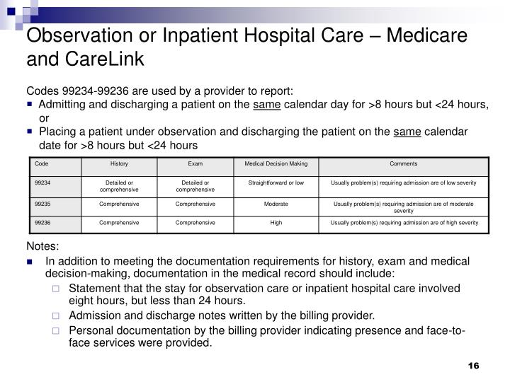 Observation or Inpatient Hospital Care – Medicare and CareLink