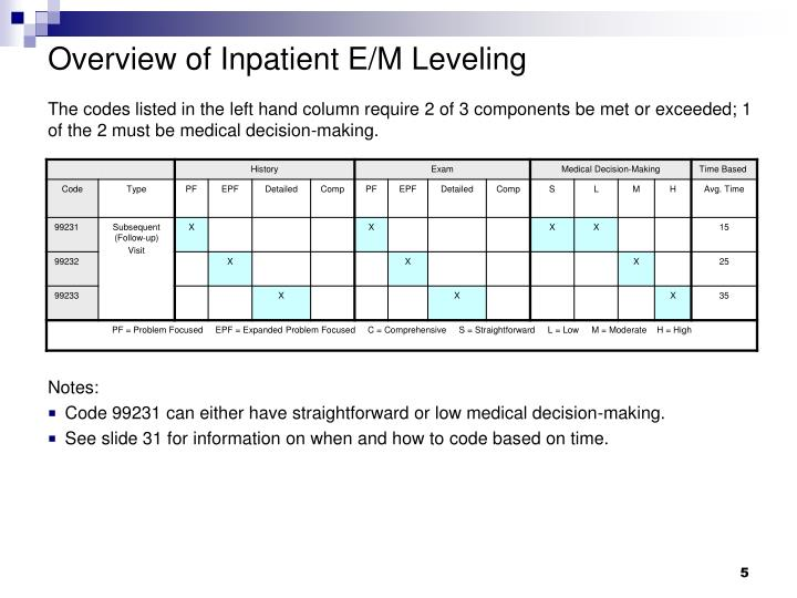 Overview of Inpatient E/M Leveling