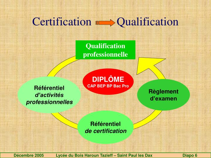 Certification 		Qualification