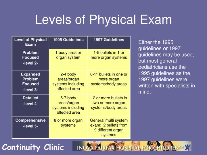 Levels of Physical Exam